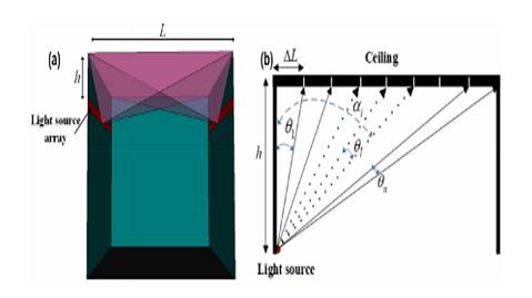 Cách tiếp cận mới cho giải pháp chiếu sáng gián tiếp sử dụng LED tạo ra phân bố cường độ sáng có độ đồng đều cao