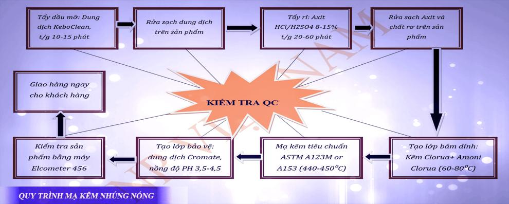 Quy trình mạ kẽm nhúng nóng của NP Việt Nam